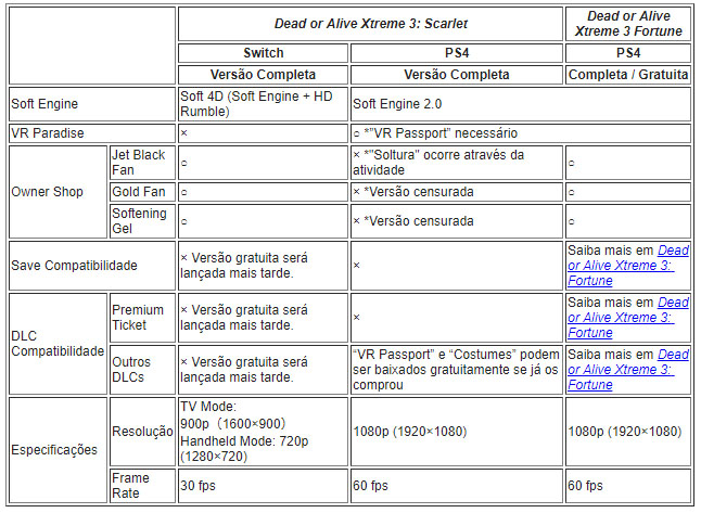 Tabela Diferenças Dead or Alive Xtreme 3: Scarlet