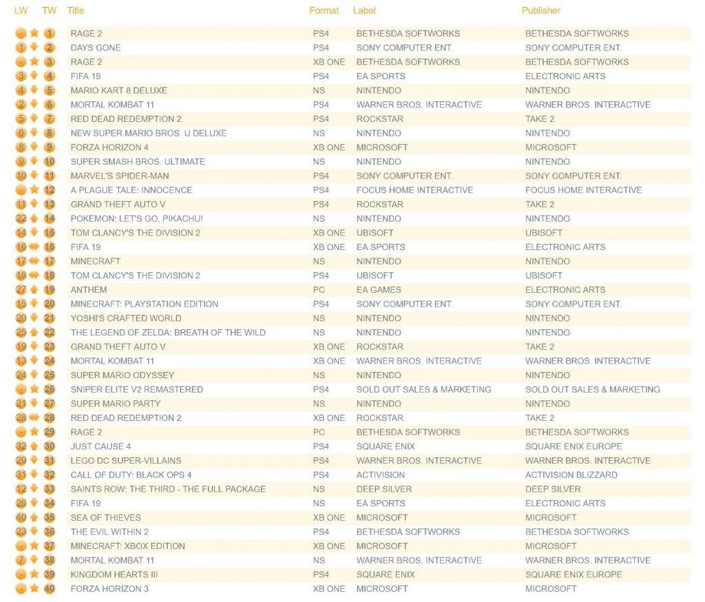 Ranking UK Maio