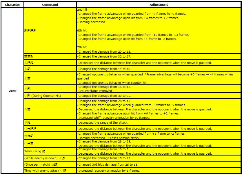 Tekken 7 3.21 Patch Notes