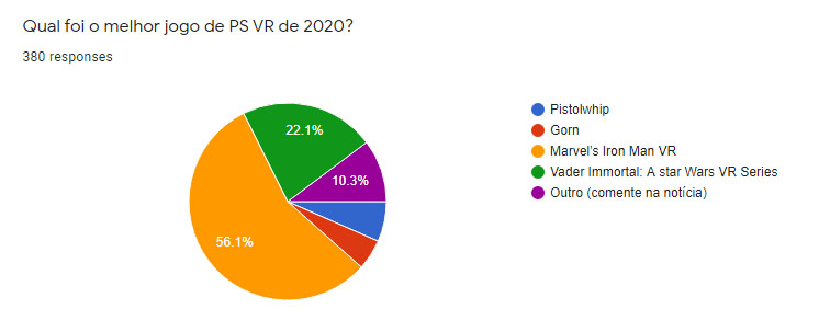 Leitores PS VR